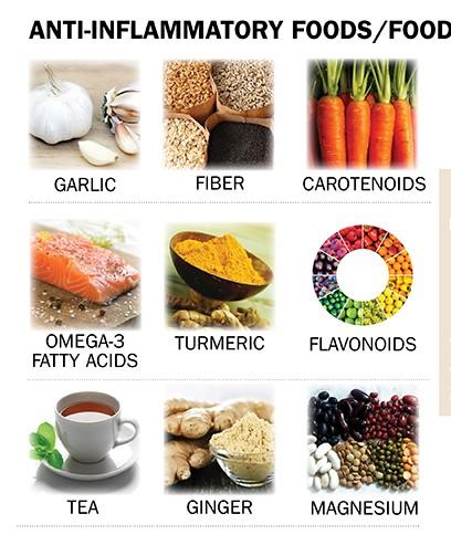 antiInflammatory diet AICR2016 - Copy (2)
